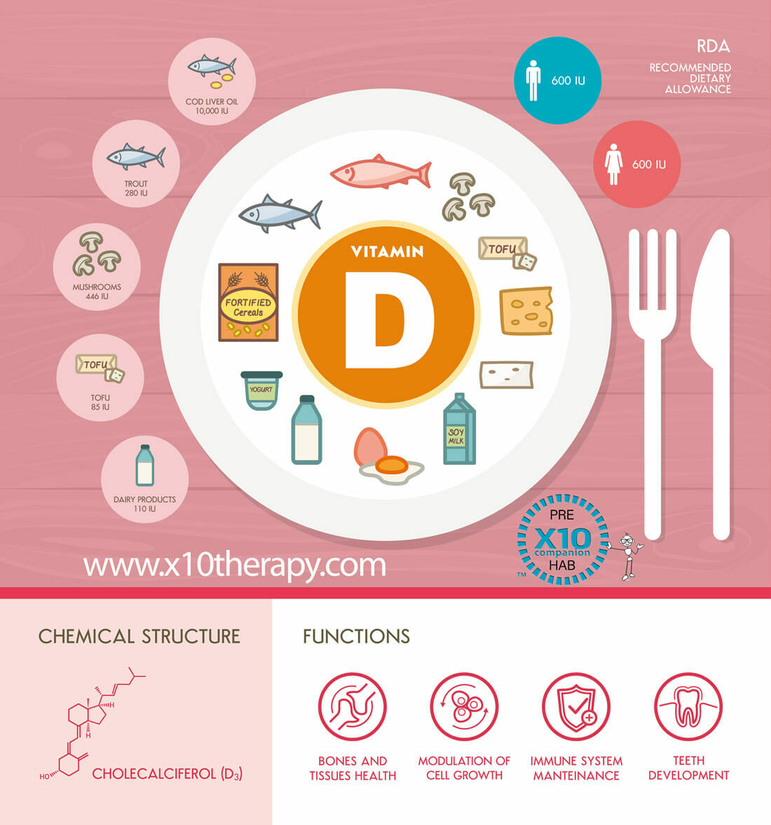 InfoGraphic-Vitamin D and Knee Replacement