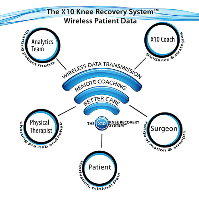 X10 Wireless Knee Analytics