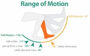 Lack of Full Knee Flexion